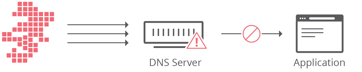 ddos attacked with dns flood