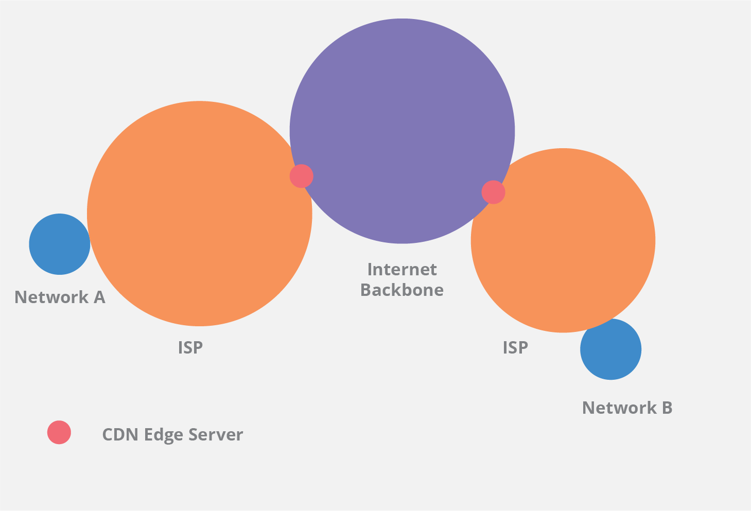 CDN edge server placement diagram