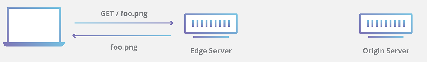 cached CDN edge response