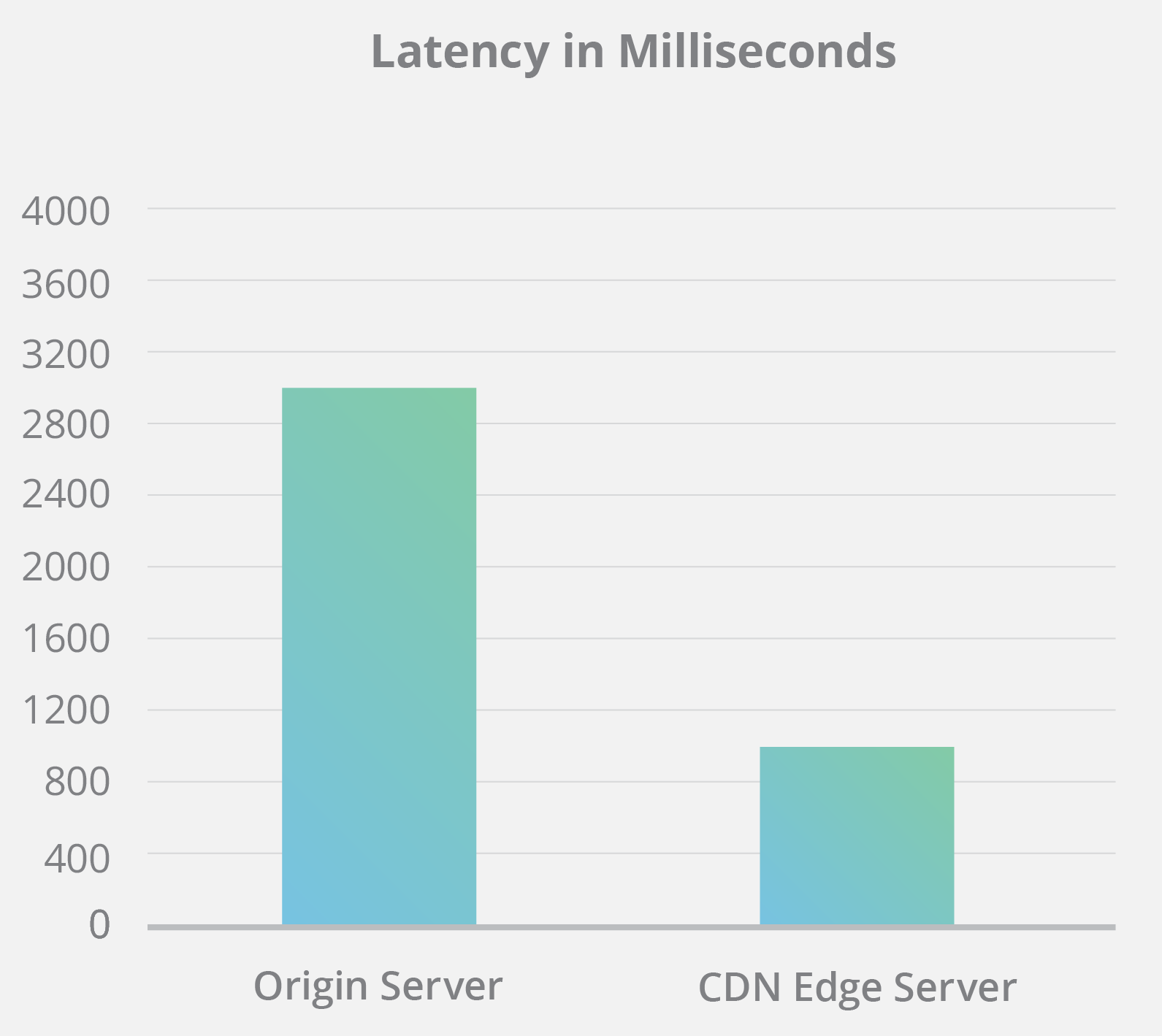 CDN Latency Improvement