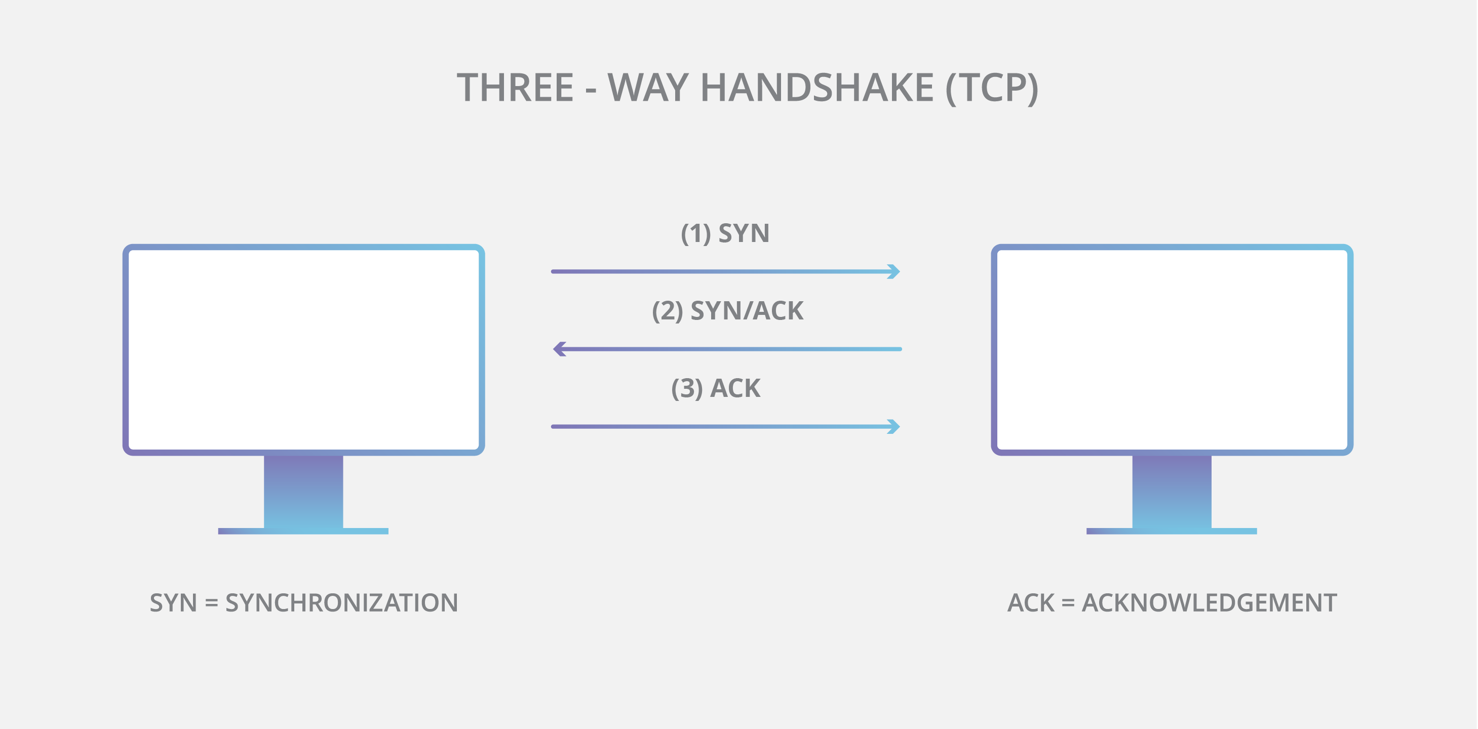 TCP 3-way handshake diagram