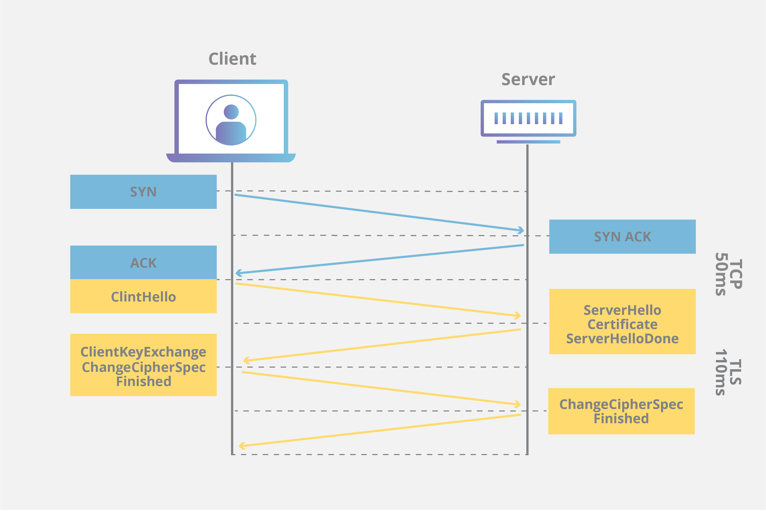 SSL/TLS handshake diagram