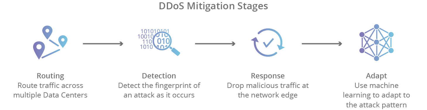 DDoS Mitigation Stages