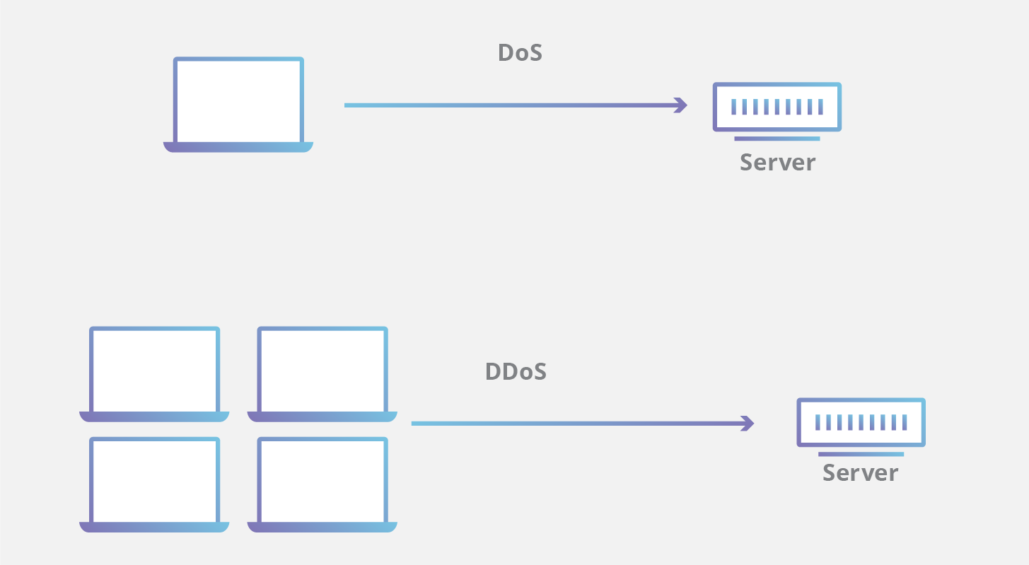 DoS vs DDoS attack