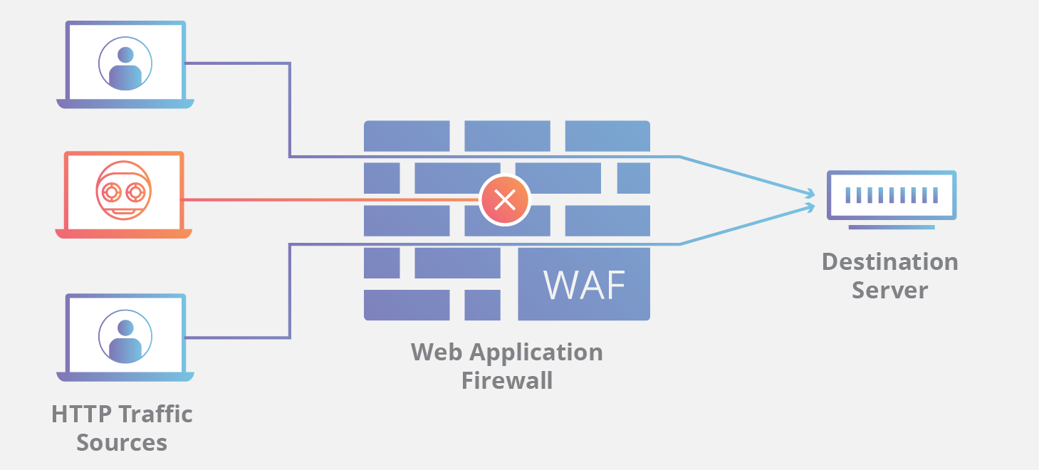 DDOS How A WAF Works