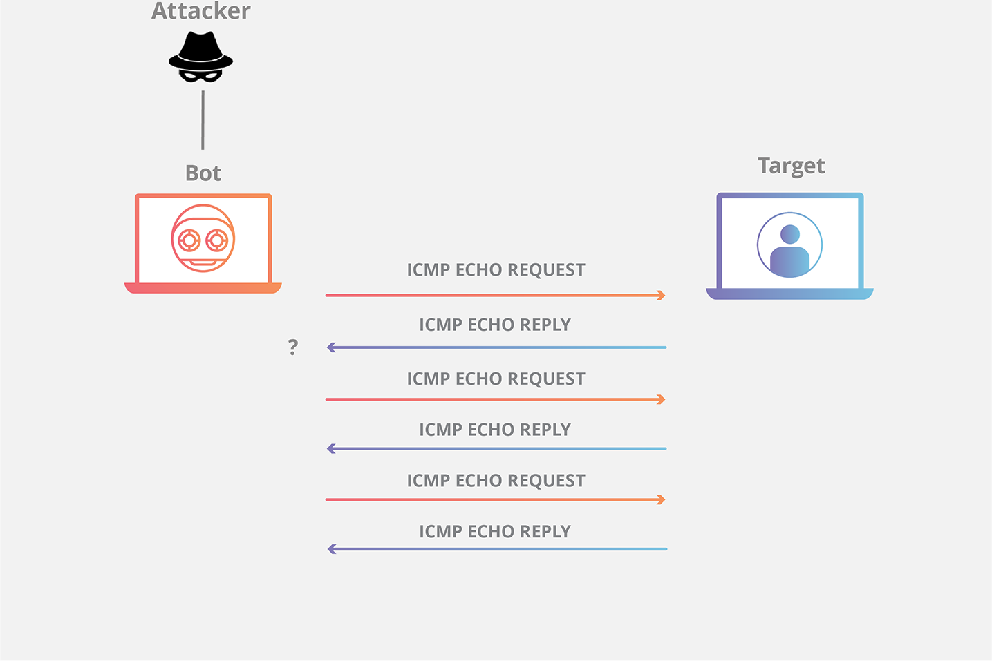 Ping ICMP DDoS Attack Diagram