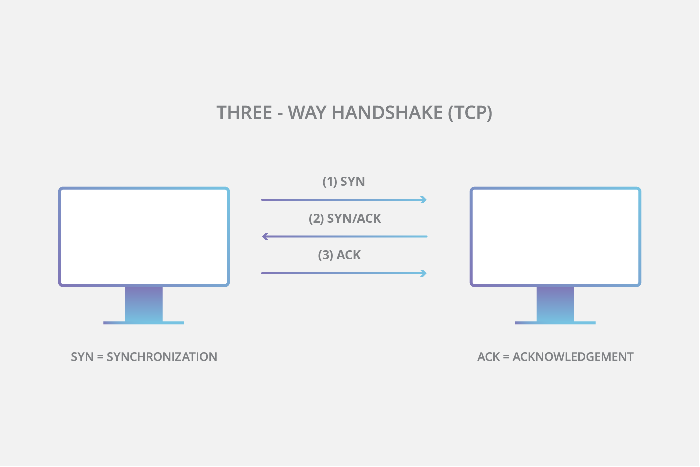 TCP Three-way handshake diagram