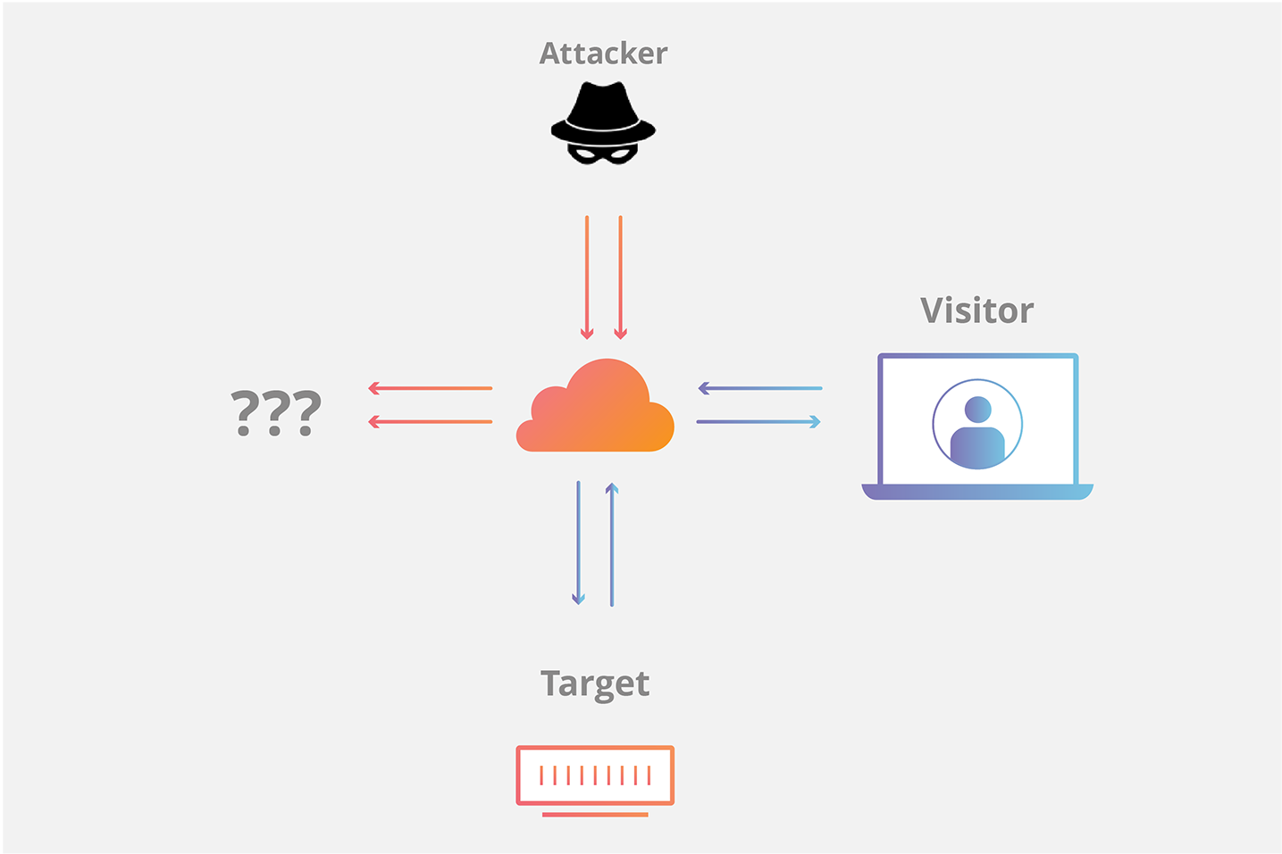 Cloudflare stops SYN Flood attacks diagram