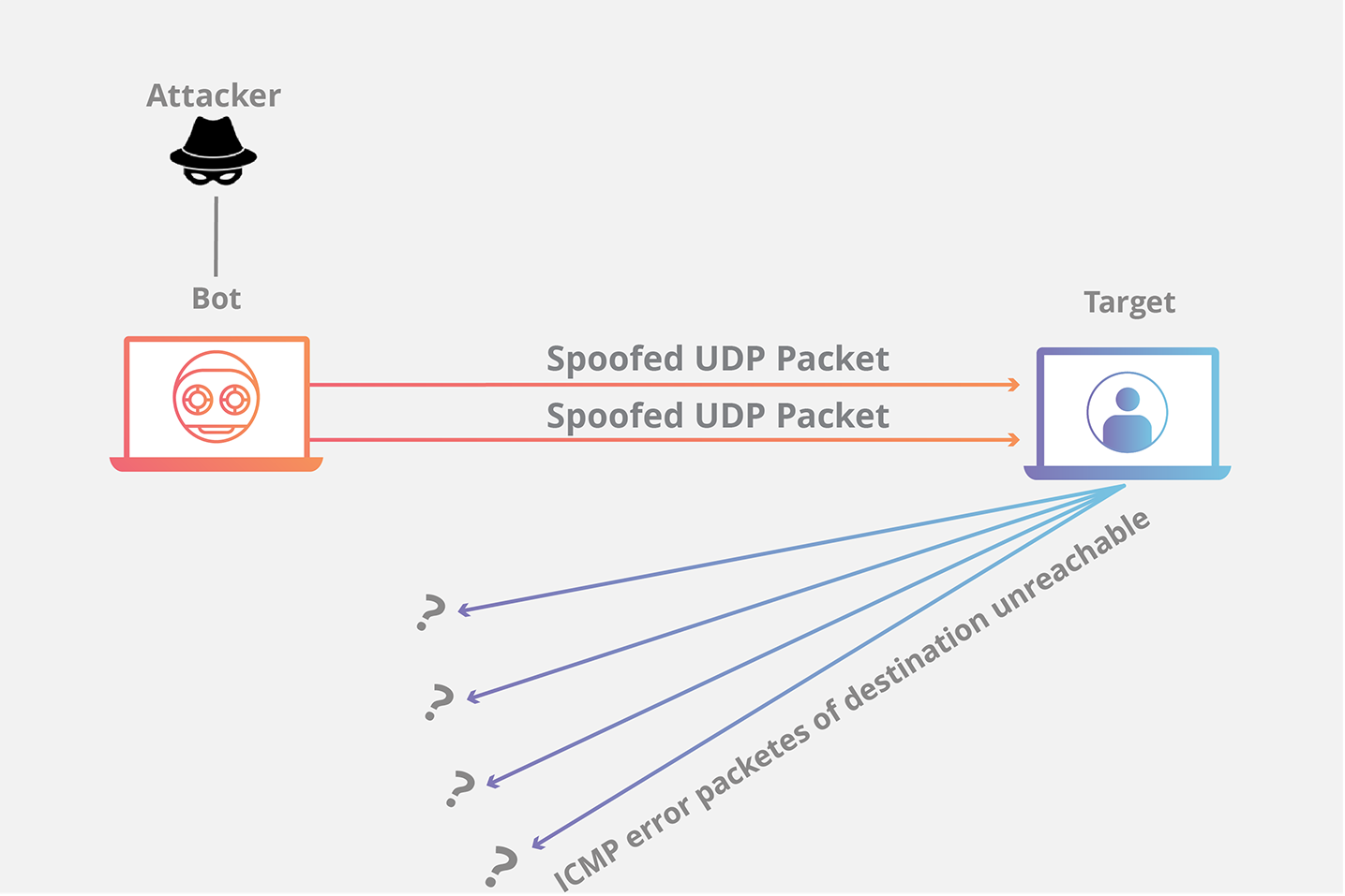 UDP flood DDoS attack animation