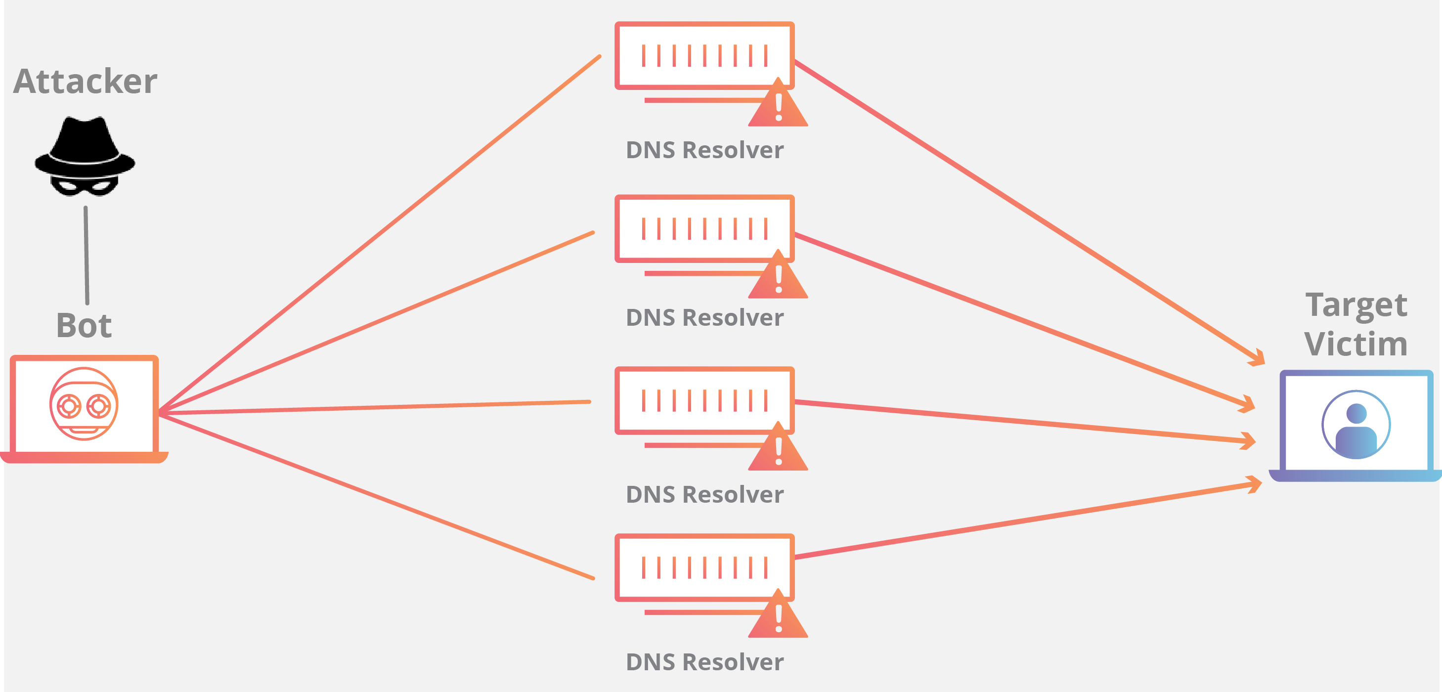 DNS Amplification DDoS attack animation