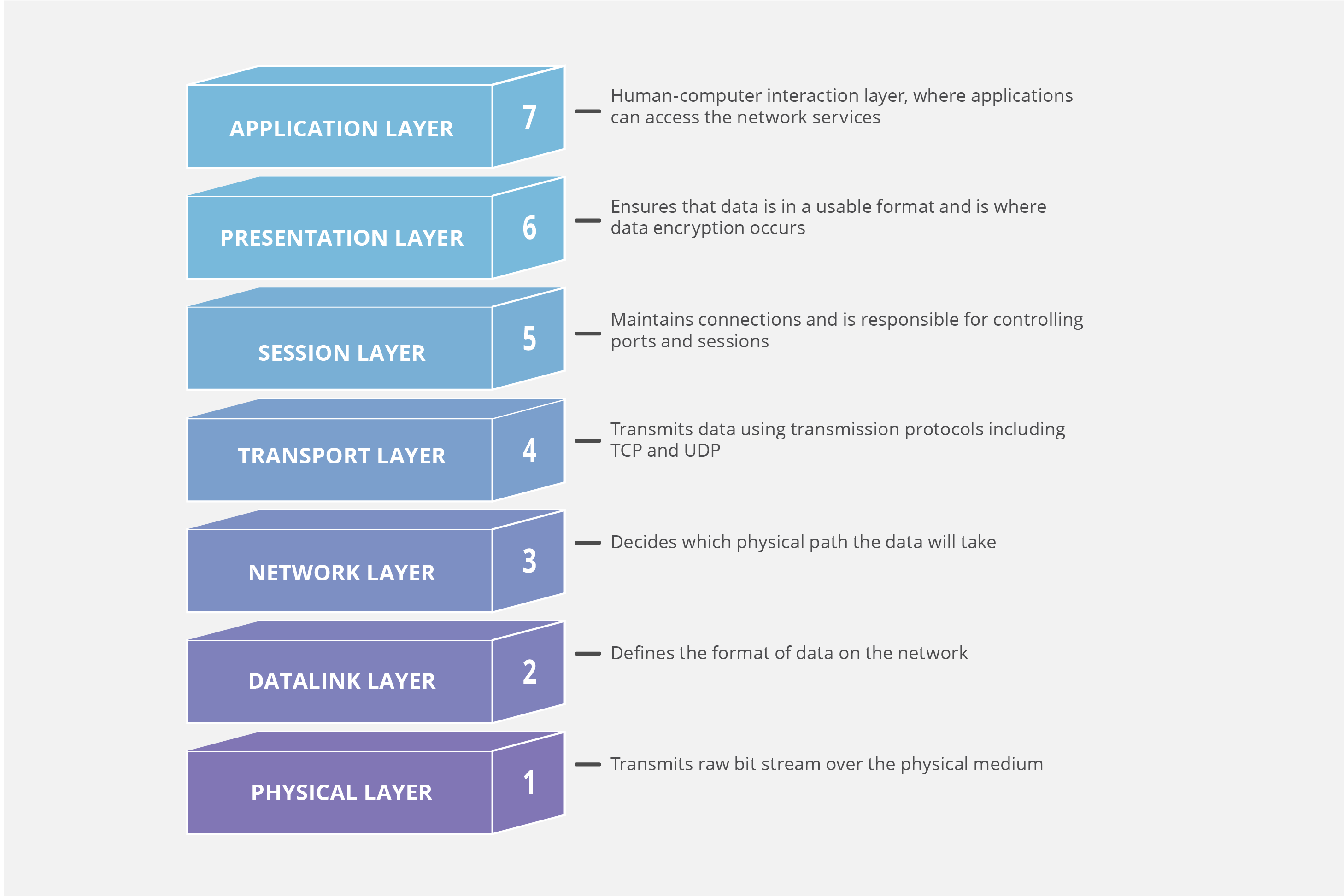 7 Layers of the OSI Model infographic