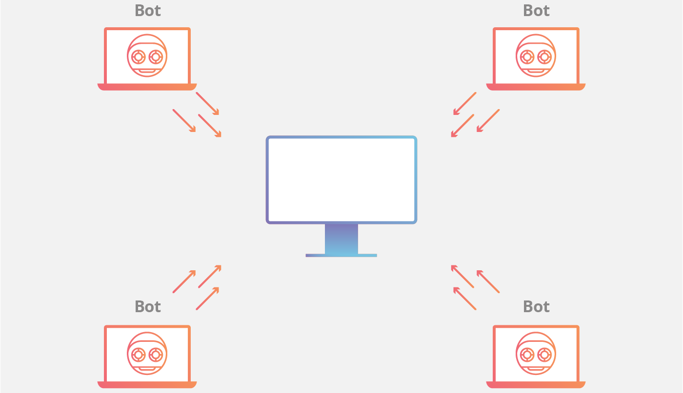 What is a DDoS Botnet? | Cloudflare