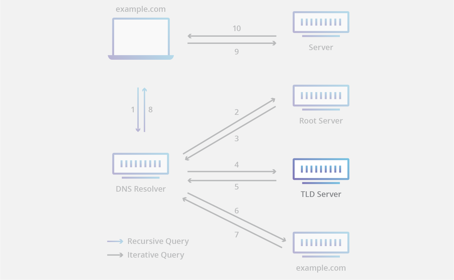 DNS Server Types | Cloudflare