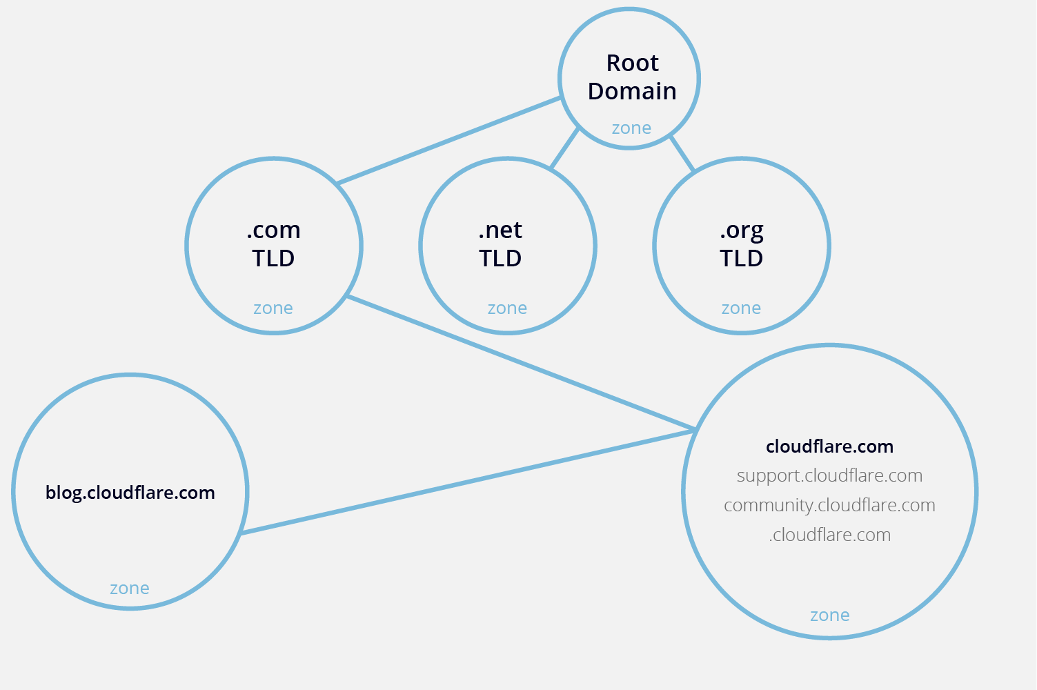 DNS Zone | Cloudflare