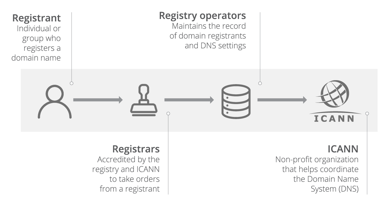 Difference between a registrar, registry, and registrant