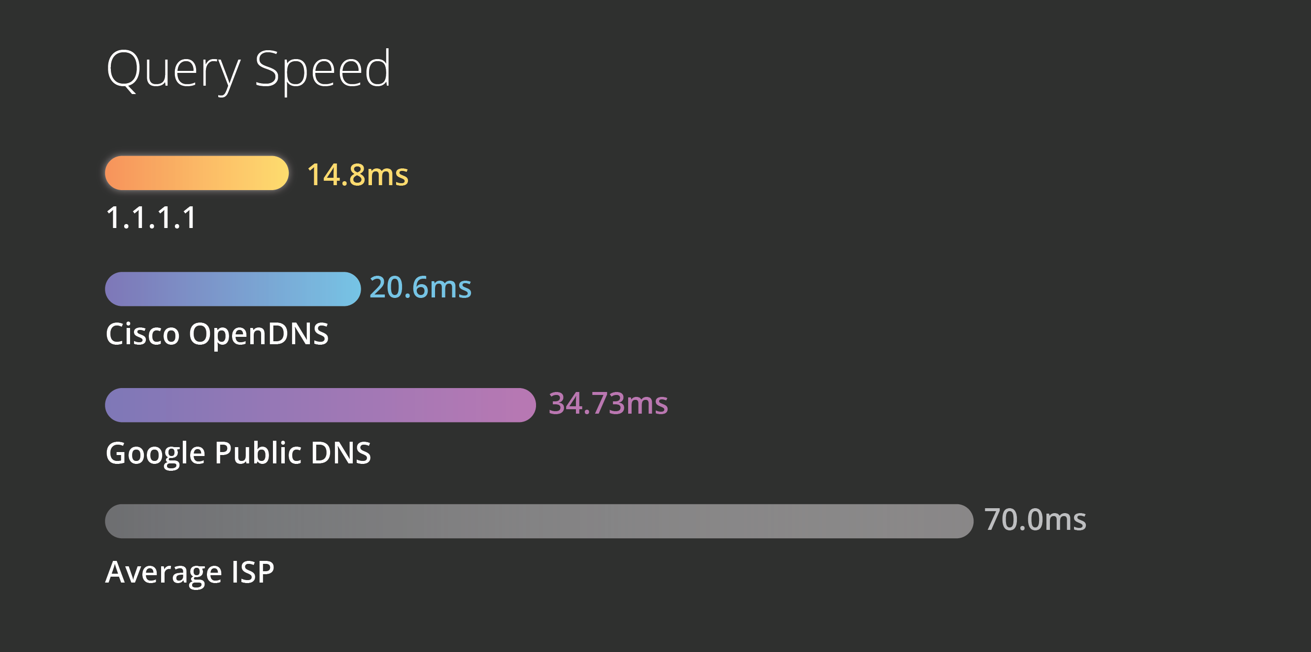 DNS Speed Comparison