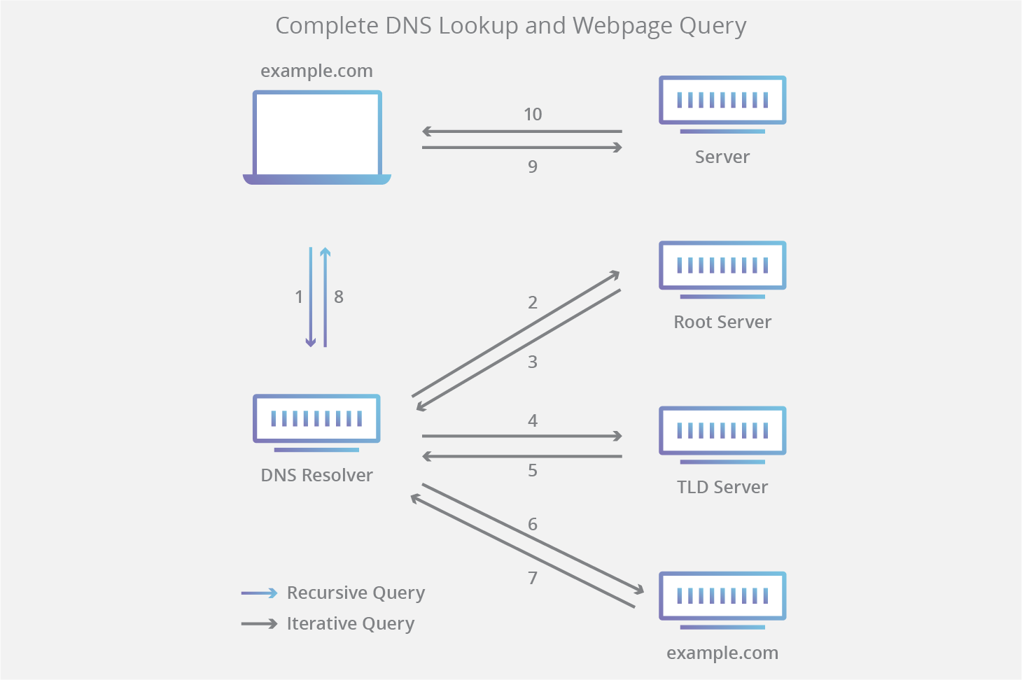 DNS query diagram