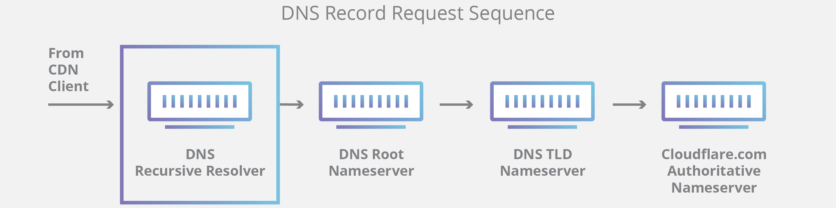 How DNS works - the 10 steps in a DNS query