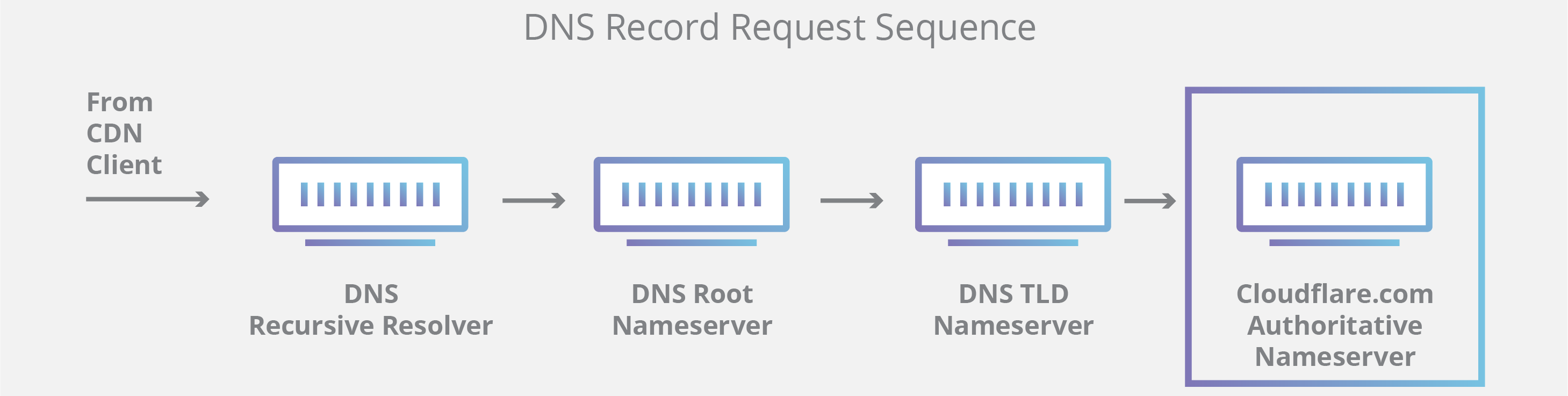 What Is DNS? | How DNS Works | Cloudflare