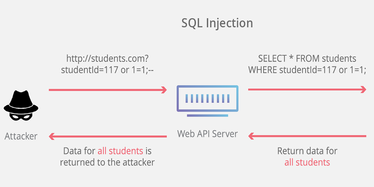 sql injection | cloudflare