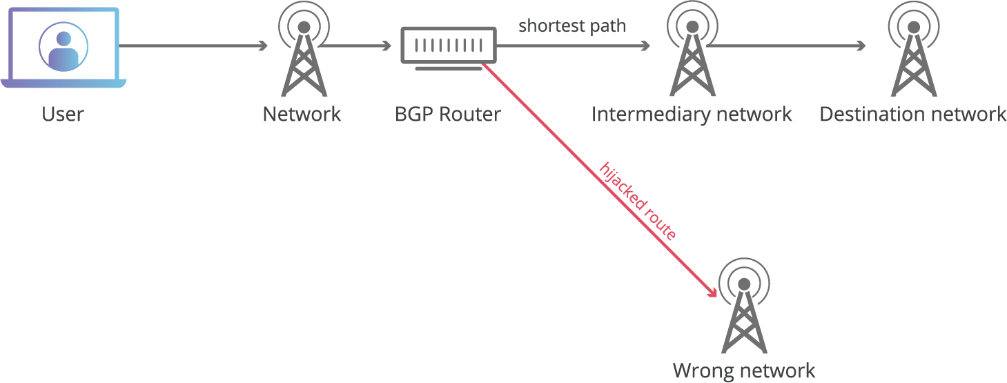 What Is BGP Hijacking? | Cloudflare