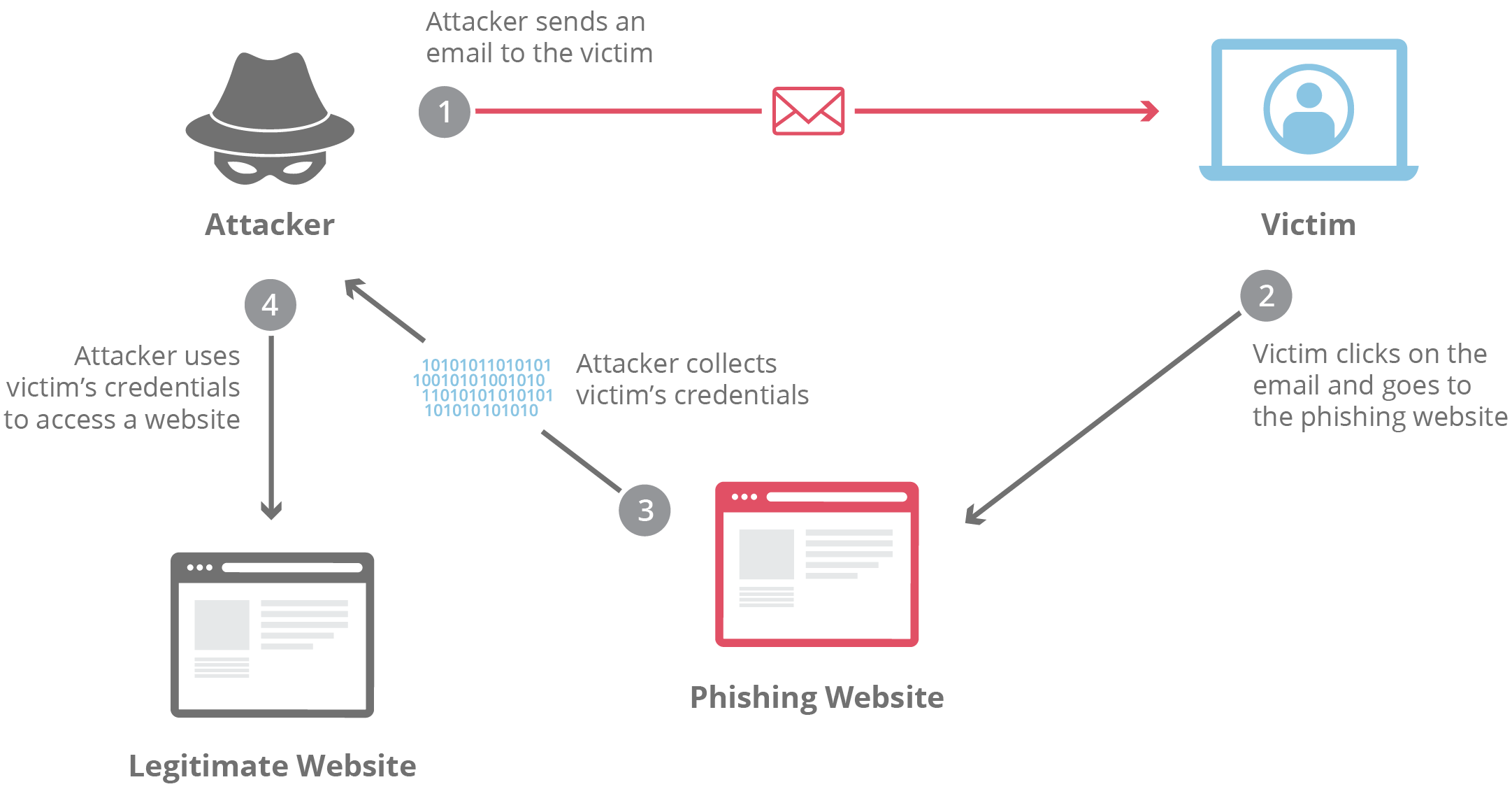 A Phishing Attack