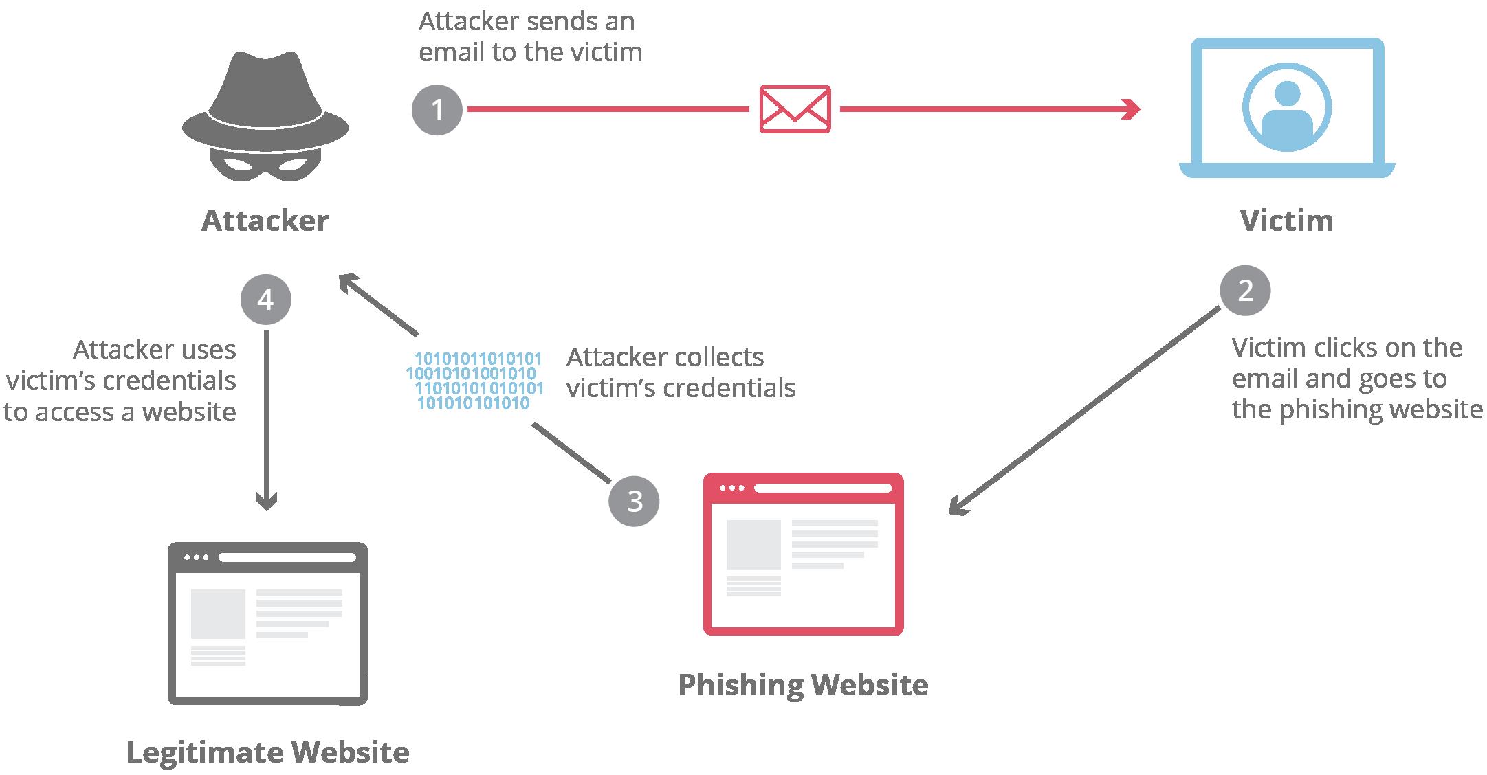 What is phishing 92