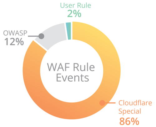 waf rule events