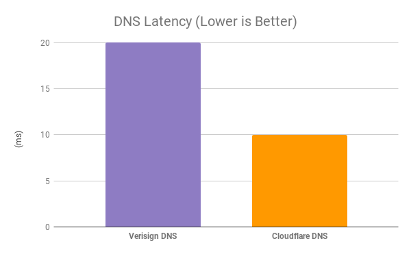 DNS Latency - Auto Trader - Lower is Better