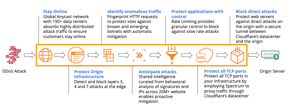 Layered DDoS attack Protection