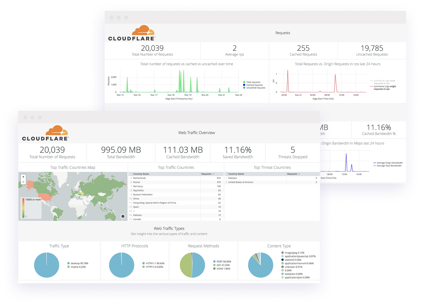 dashboards partner analytics
