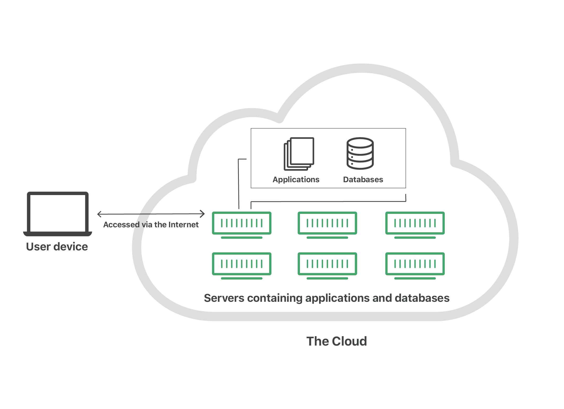 What is the Cloud Diagram
