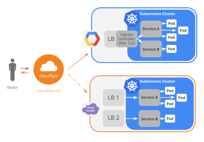 Run Kubernetes Across Clouds