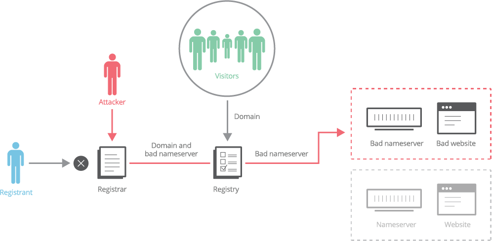 registrar diagram domain hijack