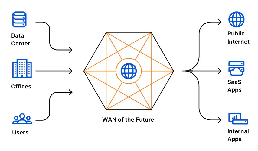 WAN of the Future Cloudflare one diagram copy 2
