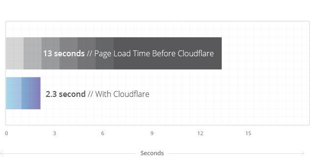 bidu-avg-load-time
