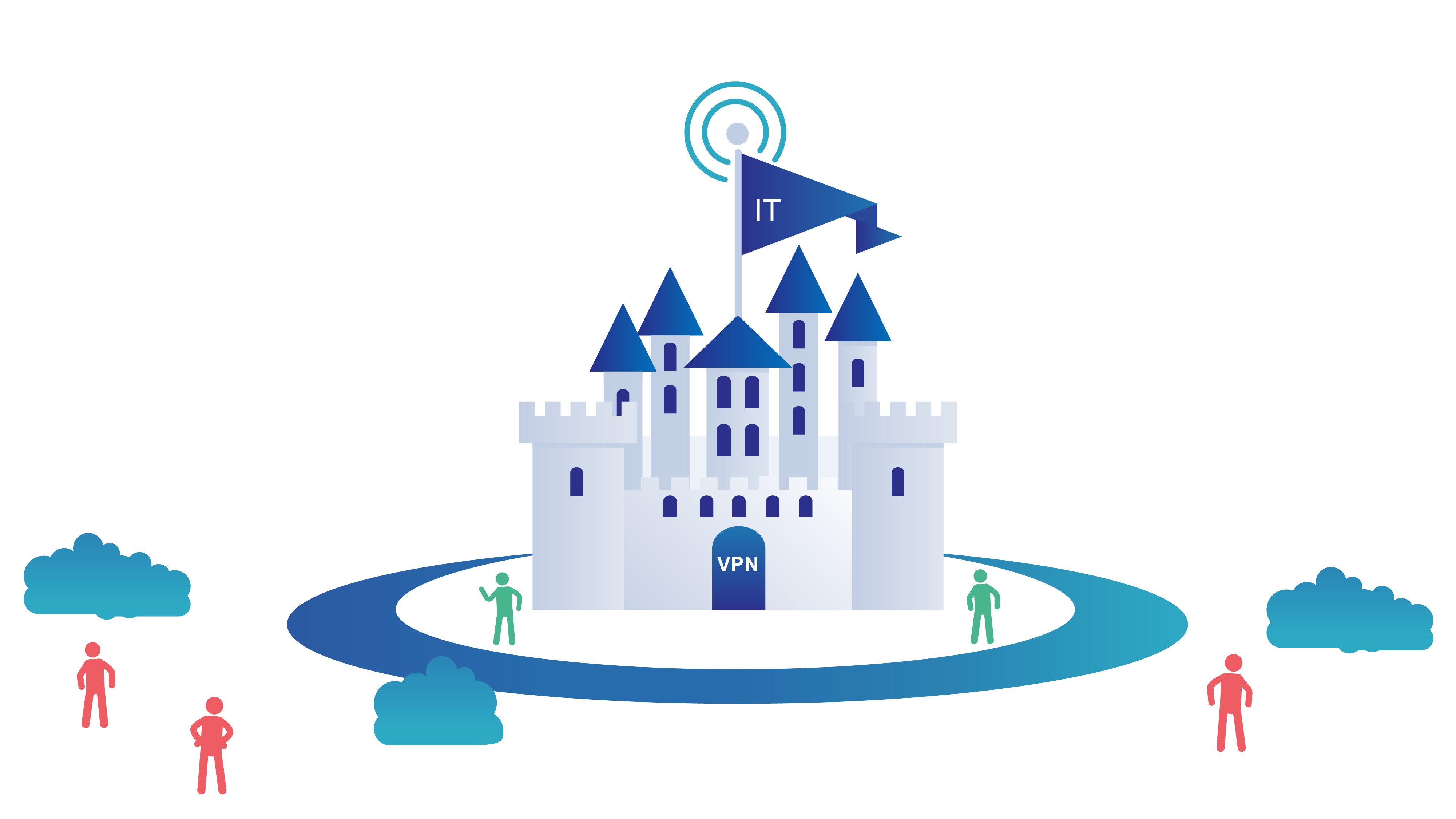 Castle-and-Moat security model, users within the VPN are trusted