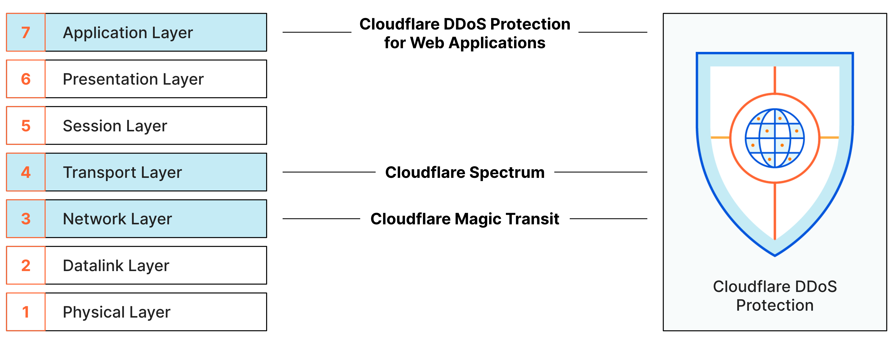 Cloudflare DDoS Protection OSI Layers