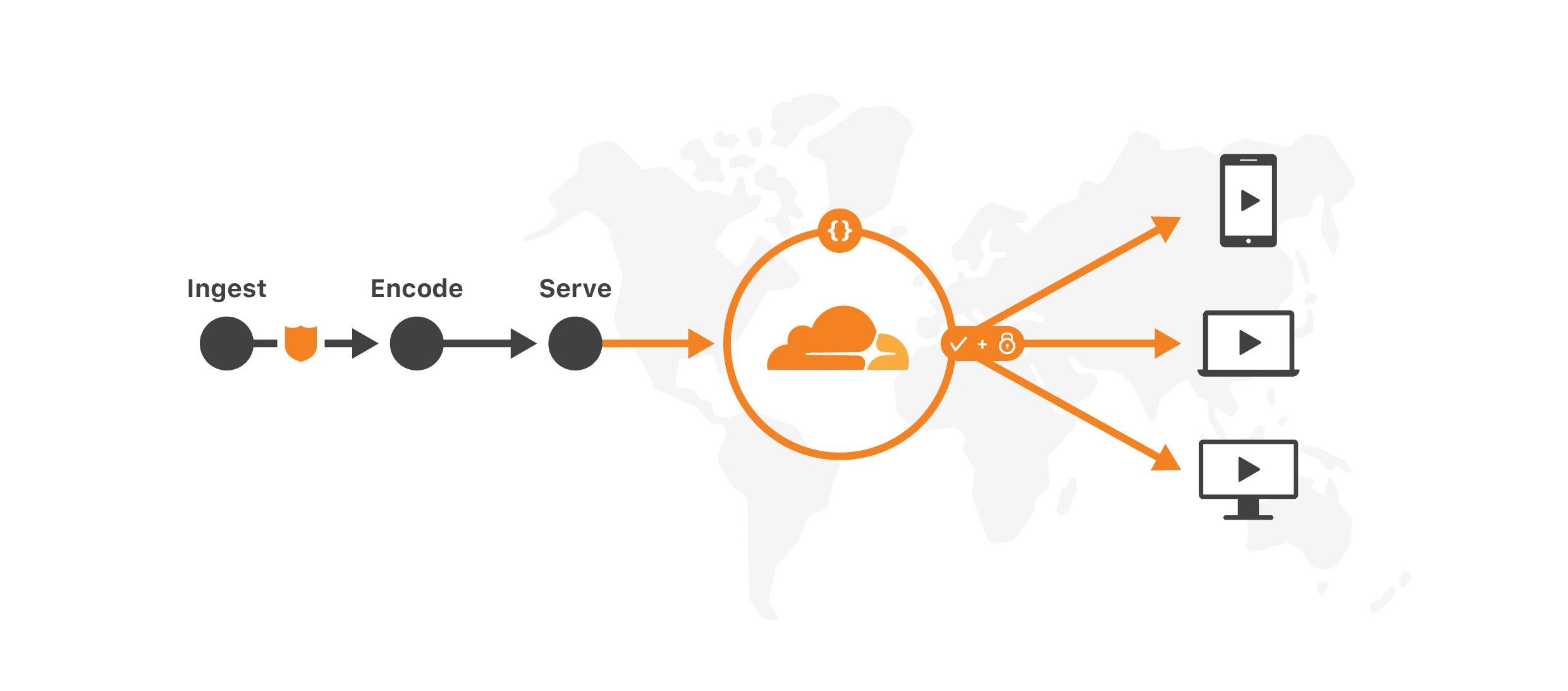 MRK-8731 CloudflareForOTT The Cloudflare Solution - Diagram