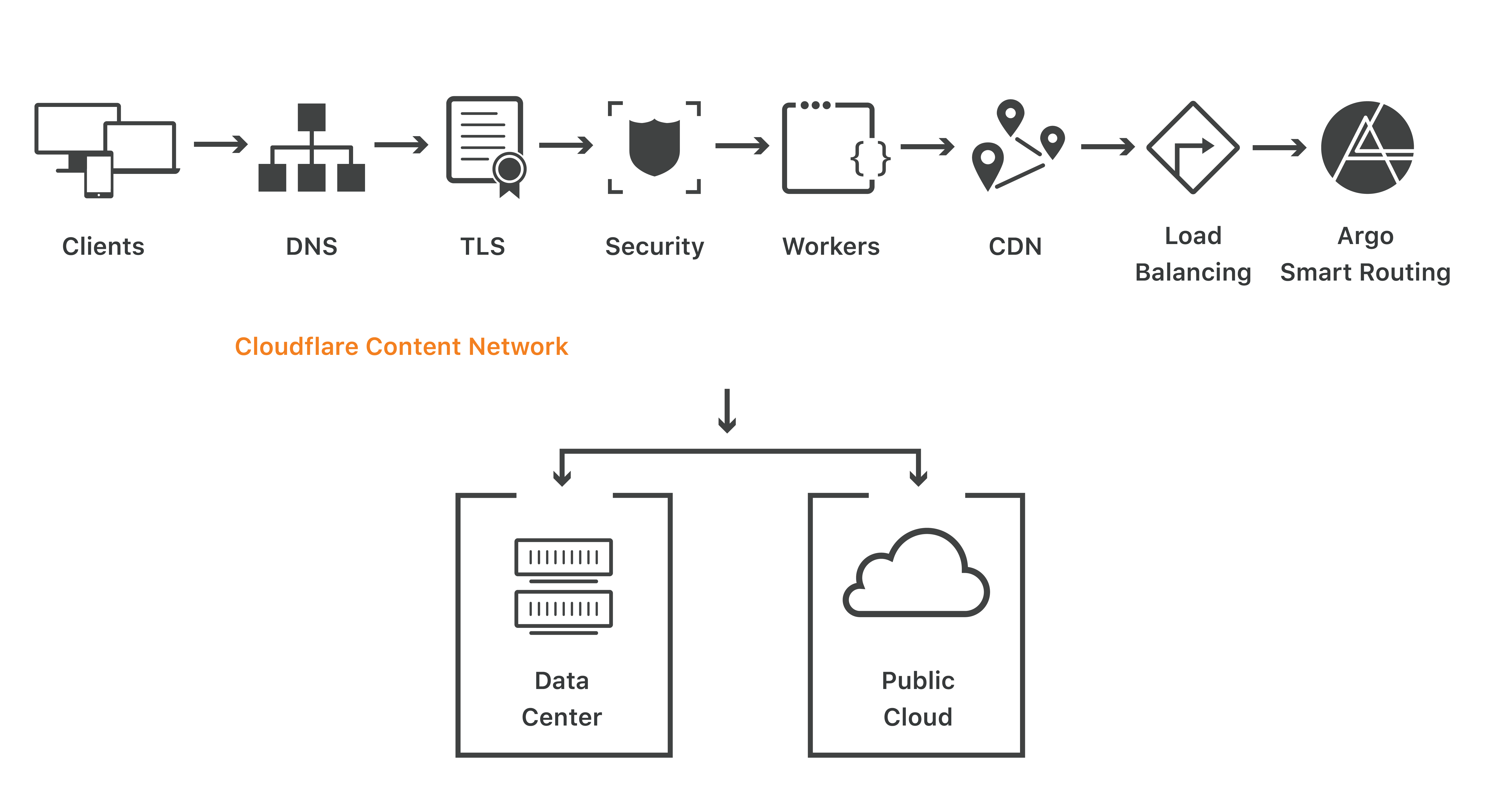 Cloudflare with Hybrid Cloud