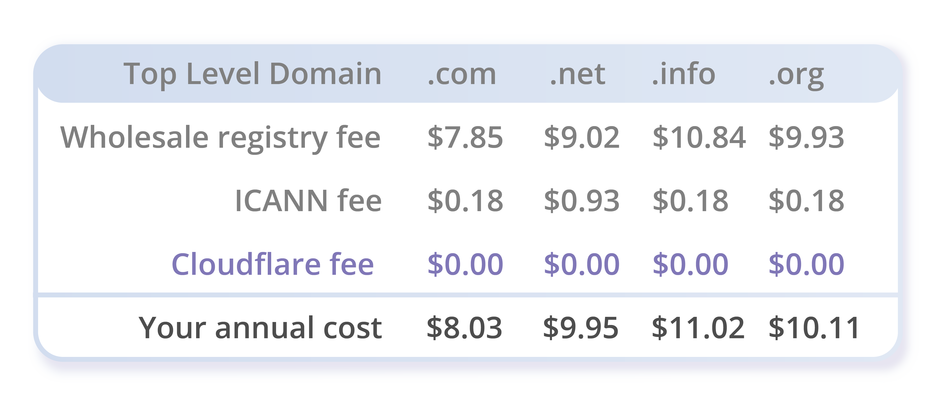 Cloudflare Registrar Pricing